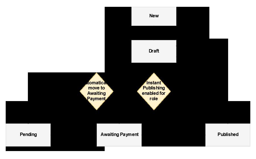payments-flowchart
